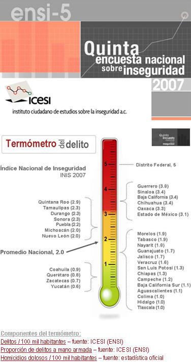 Termometro Del Delito En Mexico 27 Letr S Termometro infrarrojo pistola laser p/humanos aprobacion pistola termometro infrarroja laser medidor de temperatura. termometro del delito en mexico 27 letr s