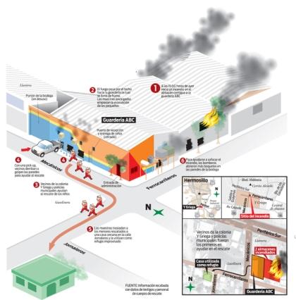 gráfico incendio hermosillo