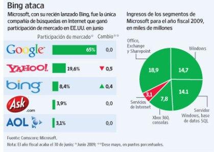 Bing-y-ventas-de-Microsoft