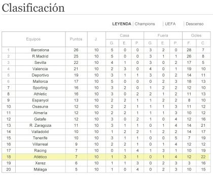 LIGA 09_10 | Fœtbol | Deportes - elmundo.es